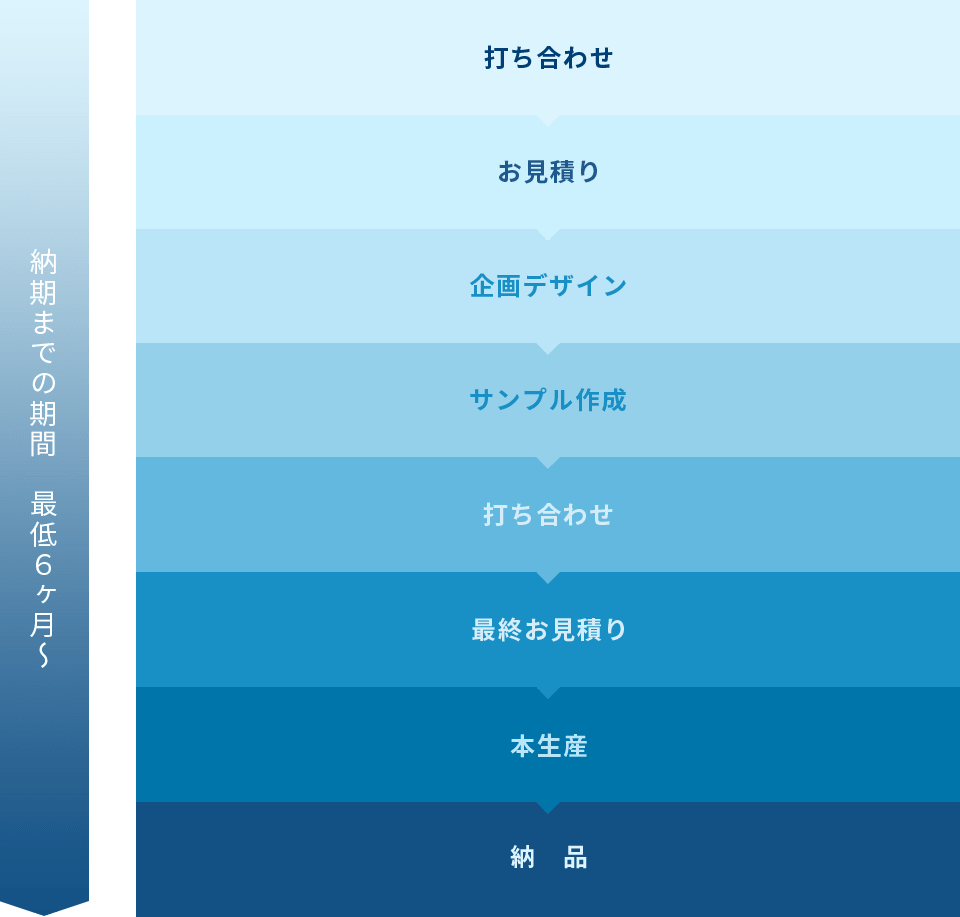 OEM制作までの流れ 打ち合わせ→お見積り→企画 デザイン→サンプル作成→打ち合わせ→最終お見積り→本生産→納品